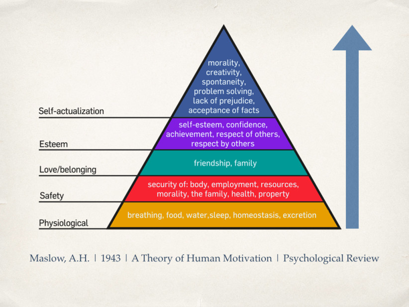 Maslow, A.H | 1943 | A Theory of Human Motivation | Psychological Review