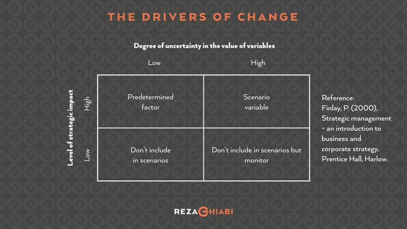 Change Management Tool